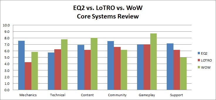 Choosing your MMOG: Everquest 2, Lord of the Rings Online