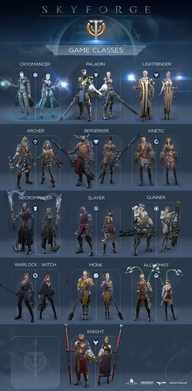 The Classes of Skyforge.