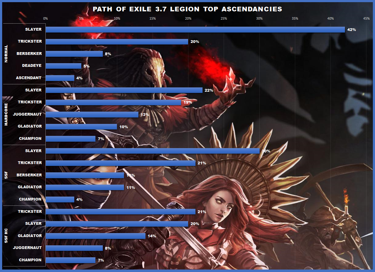 Path of Exile 3 7 Legion Top Builds