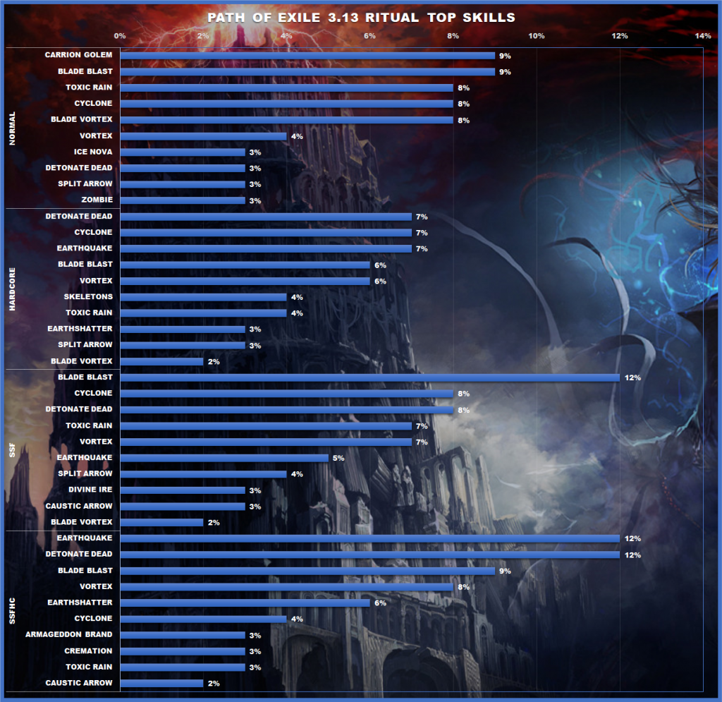 Path Of Exile 3 13 Ritual Top Build Overview Statistics